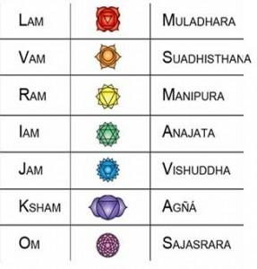 Chakras y mantras