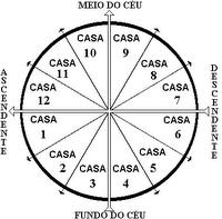 Tirada astrológica del tarot
