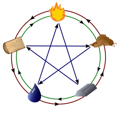 La teoría de los cinco elementos