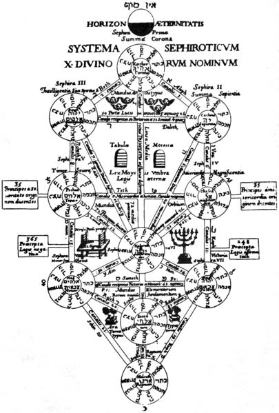 El origen de la numerología