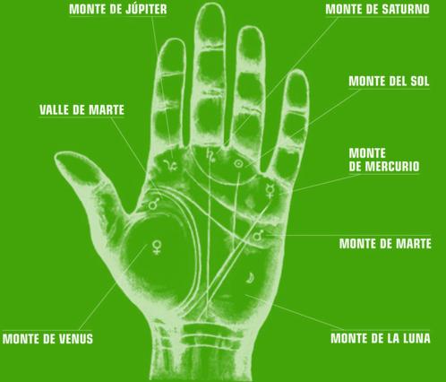 Los montes de la mano, Quiromancia