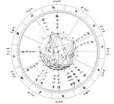 Las casas en astrología