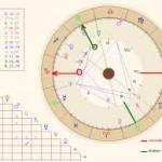 Característica de cada casa en astrología