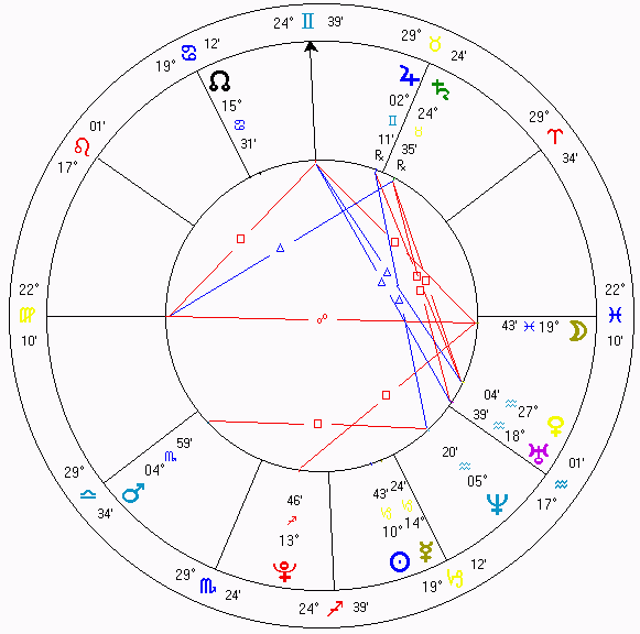 Lo que debes saber sobre astrología