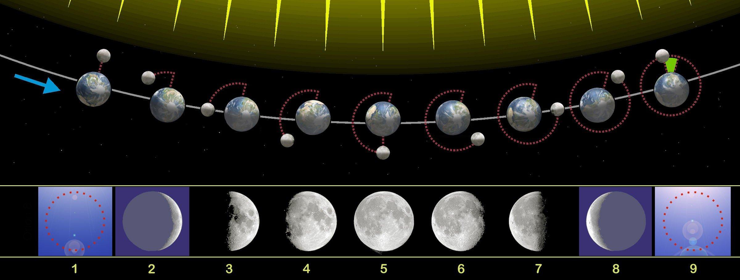 Significado de La Luna en cada signo astrológico
